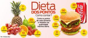 Tabela de pontos dos alimentos para dieta dos pontos