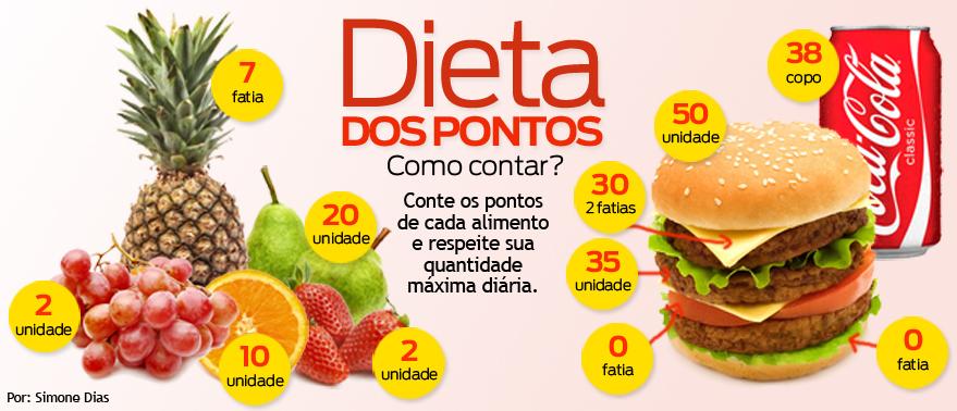 Favoritos Tabela de Pontos da Dieta dos Pontos » Emagrecer Pra Valer TR99